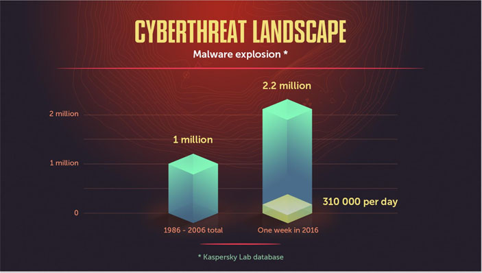 malware, Kaspersky