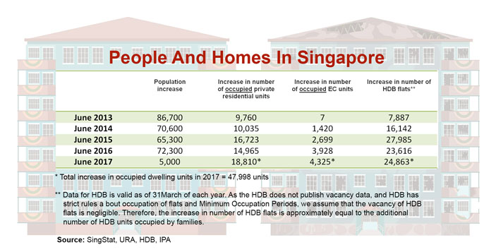 Singapore residential HDB