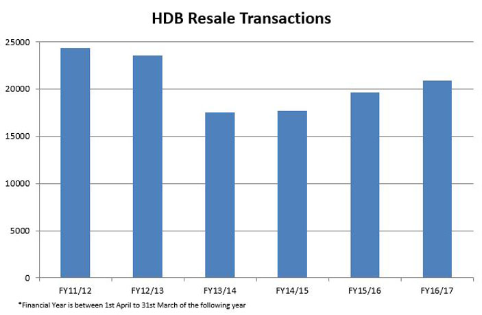 HDB resale transactions