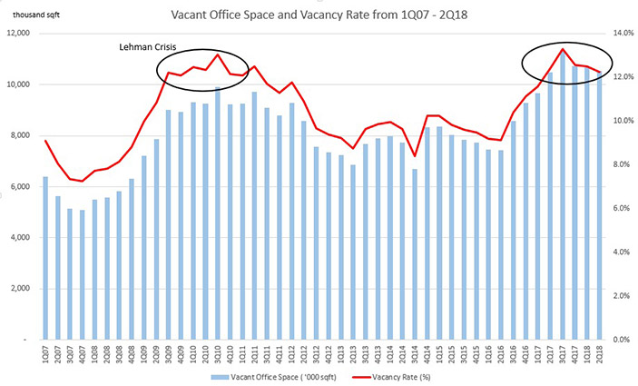 office space-analysis