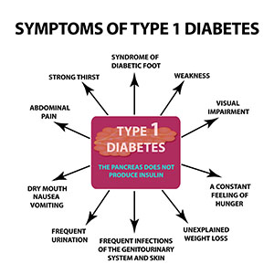 type-1-symptoms