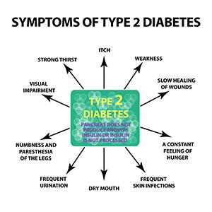 type-2-symptoms