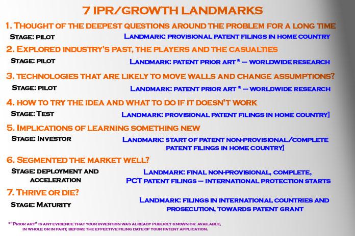 ipr growth landmarks