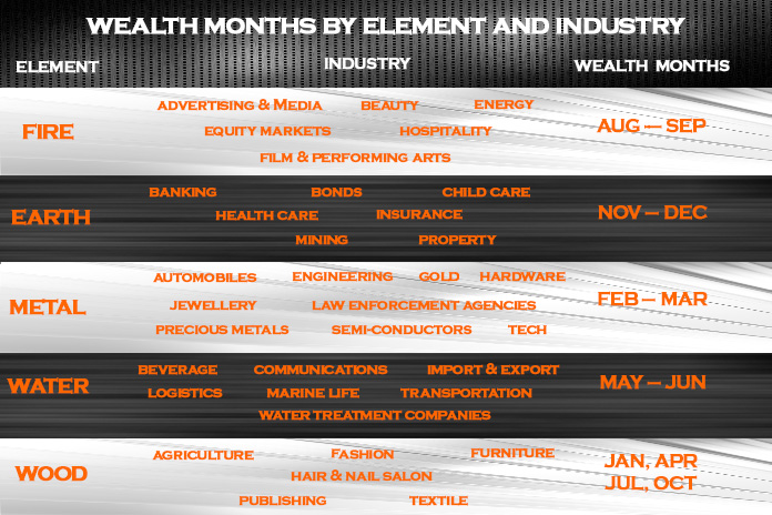 Wealth months by industry