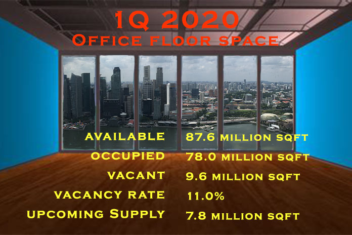 Office Space SG 1Q2020