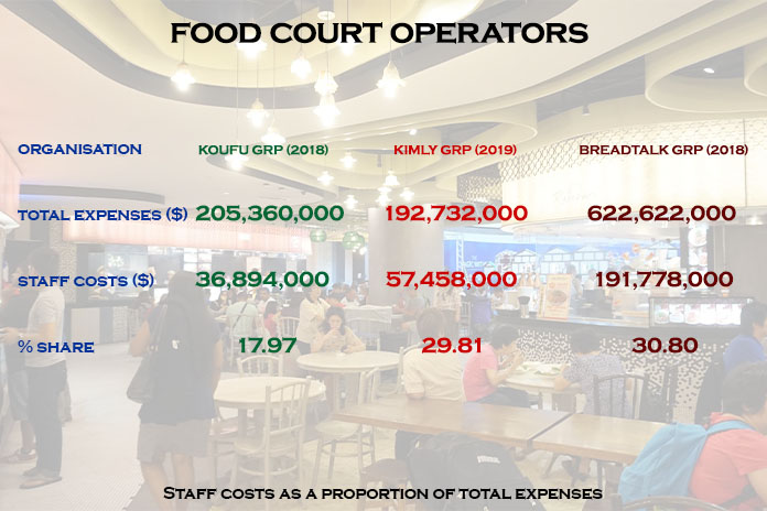 food court operators