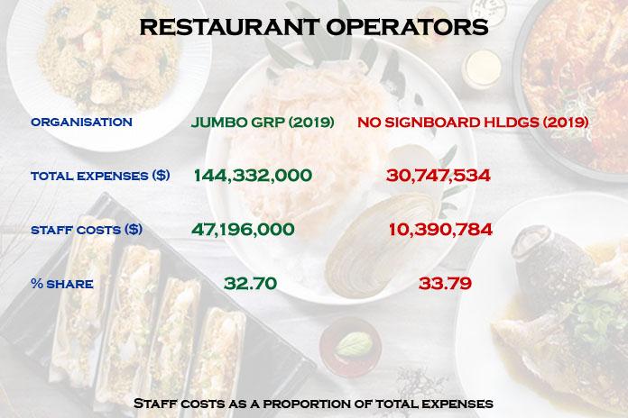 restaurant operators