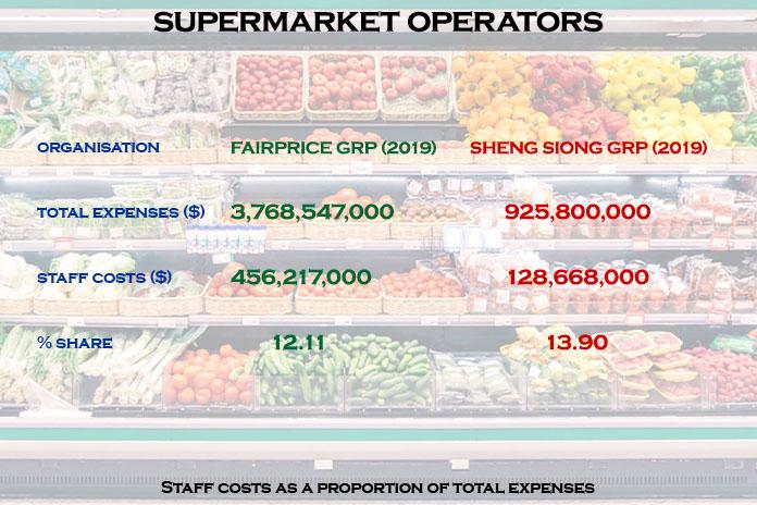 supermarket operators